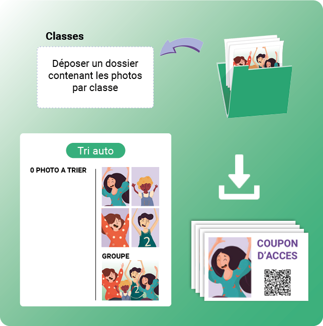 logiciel de photo scolaire en ligne - fonctionnalités charger, trier, éditer les coupons d'accès