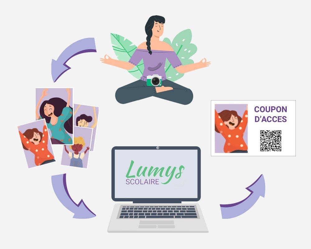 logiciel de photo scolaire en ligne - un outil simple pour gagner du temps et se simplifier la vie